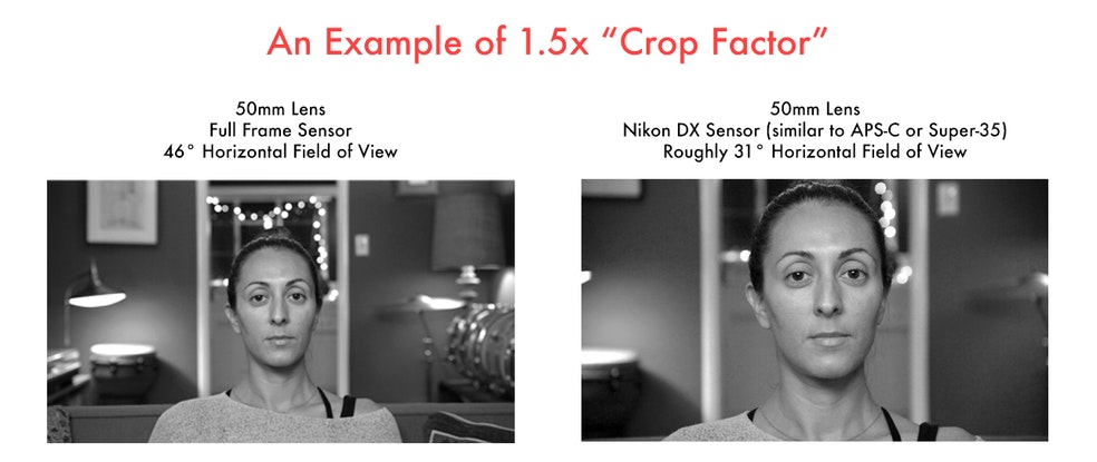 A Filmmaker\'s Guide to Sensor Sizes and Lens Formats | ShareGrid Blog